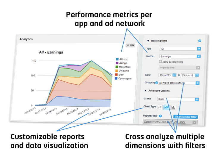 multi-dimension analytics