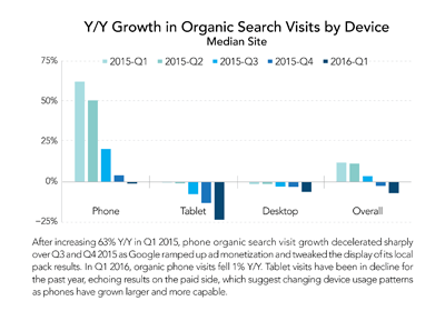 yoy-growth-in-organic-search-visits-by-device-400x280