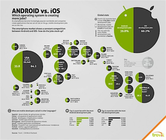 Android vs iOS by region