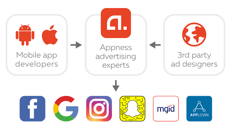 Top Mobile Ad Networks 2018 - Business of Apps