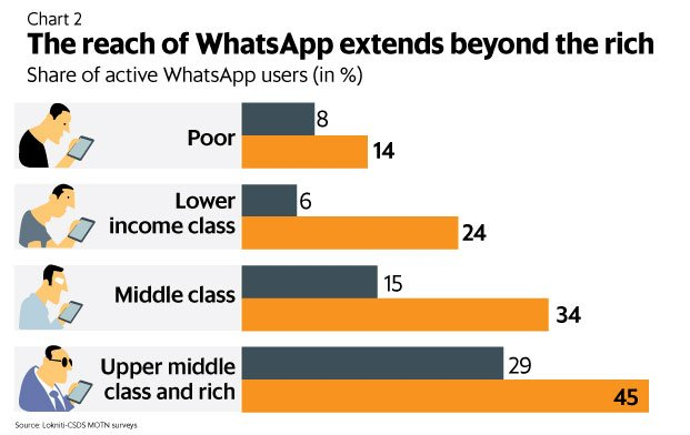 Indian WhatsApp user by social class