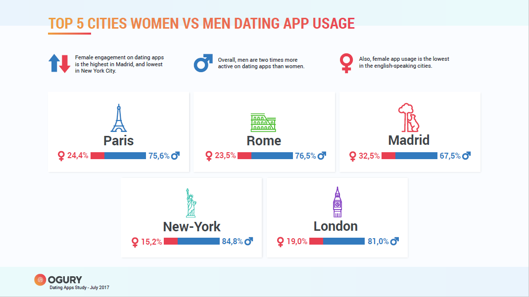 top 5 dating apps 2013 kærlighed dømmekraft dating og ægteskab