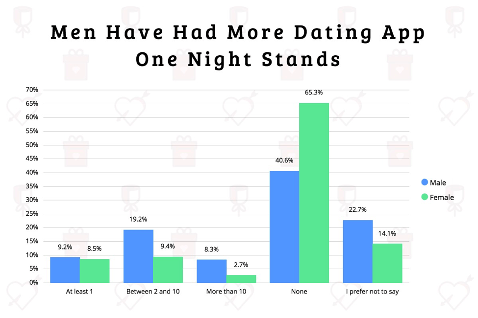 Men vs women – one-night stands