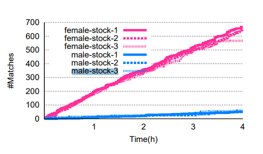 Number of Tinder matches: male vs female profiles