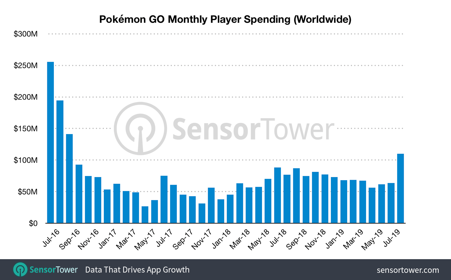 Pokémon GO revenue by month, to July 2019
