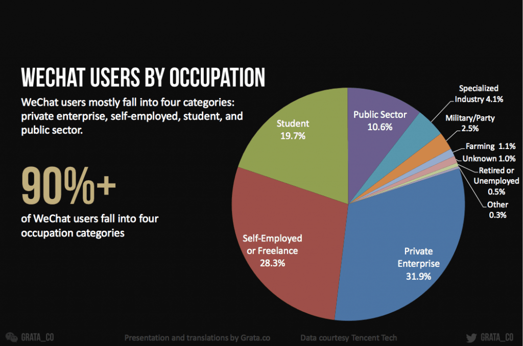 WeChat users by occupation