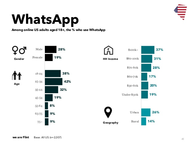 US WhatsApp demographics