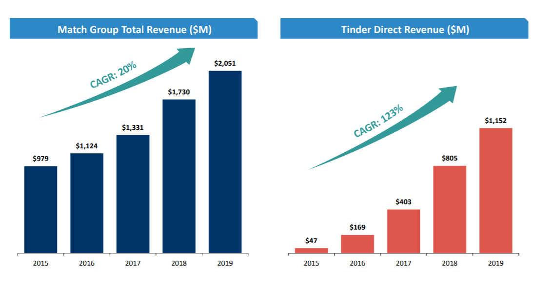 Tinder revenue and Match Group revenue, 2015 - 2019
