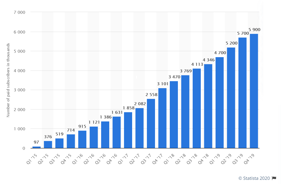 Tinder subscriber growth, thousands of users