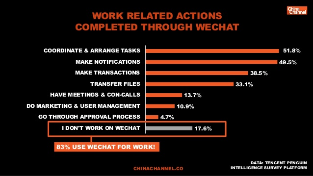 WeChat Revenue and Usage Statistics (2019) - Business of Apps