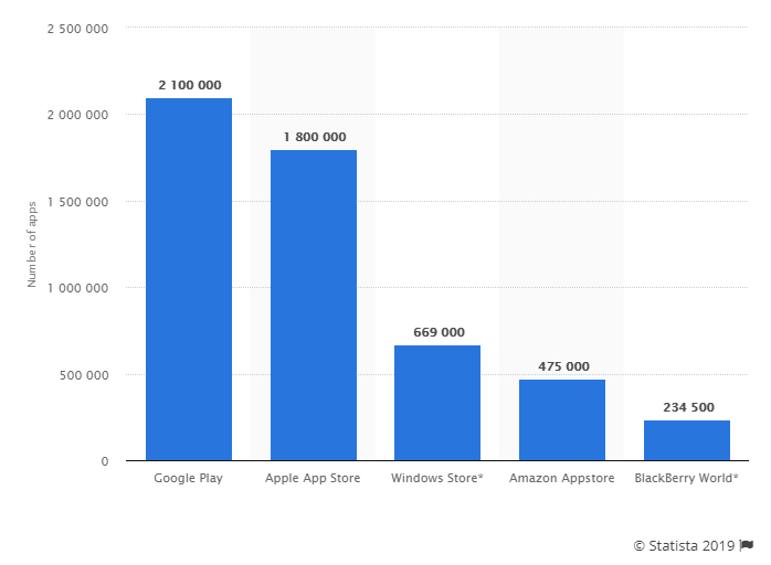 Number of apps available in leading app stores, Q1 2019