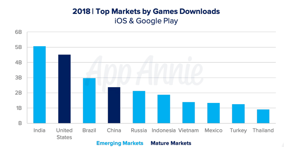 App Download and Usage Statistics (2019) - Business of Apps