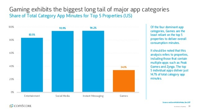 top five games time vs other app categories