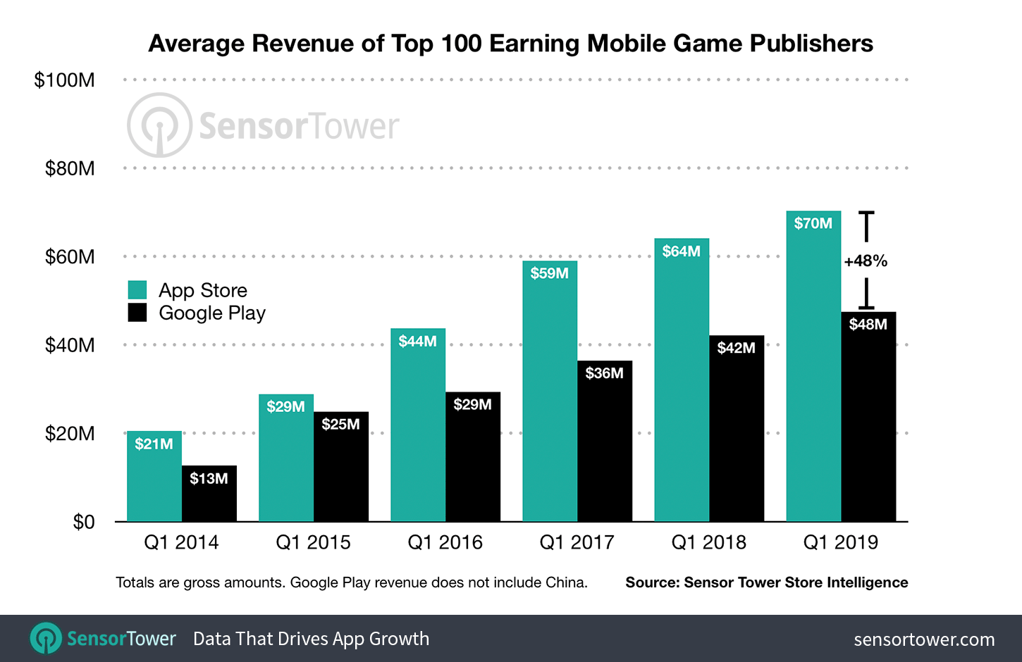 Average Q1 game app revenue for top-100 app publishers, 2014-2019