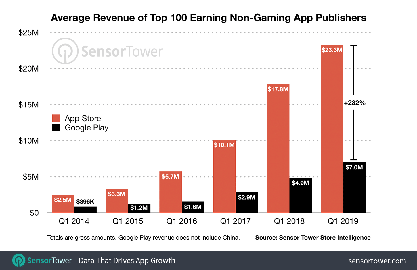 Average Q1 non-game app revenue for top-100 app publishers, 2014-2019