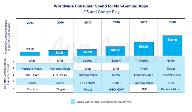 Non-game app revenue and top apps by revenue, 2013-2018