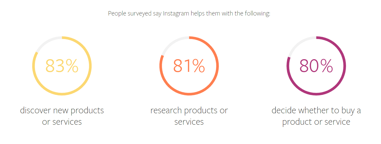 How does Instagram help users shop?