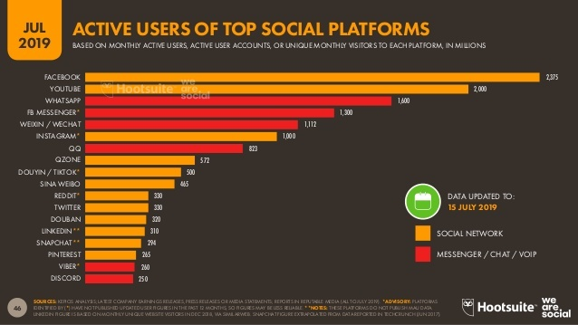 Instagram MAU vs other top apps