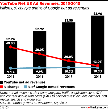 YouTube US ad revenue, 2015-2018