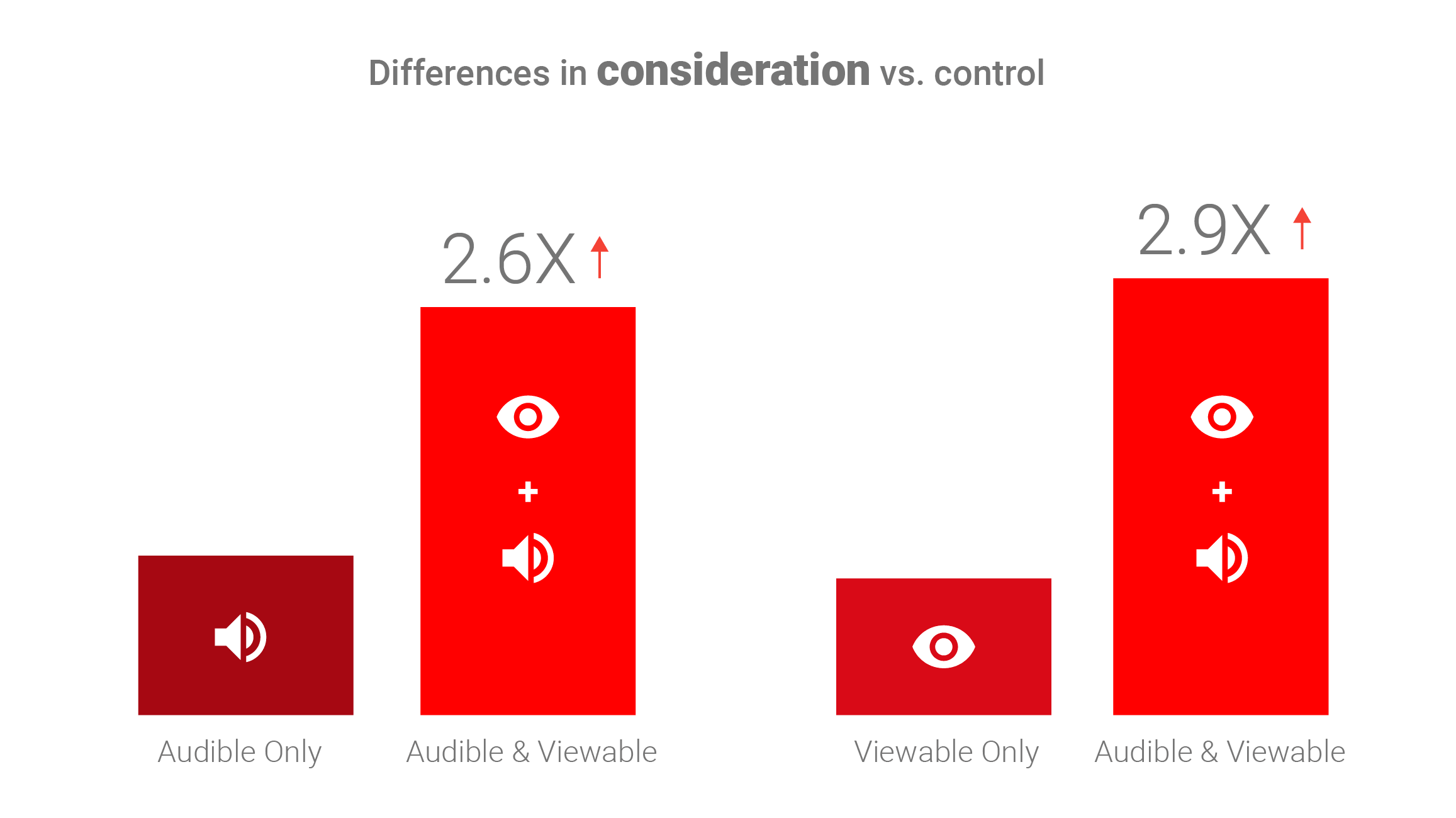 Viewable/audible ad content: brand consideration