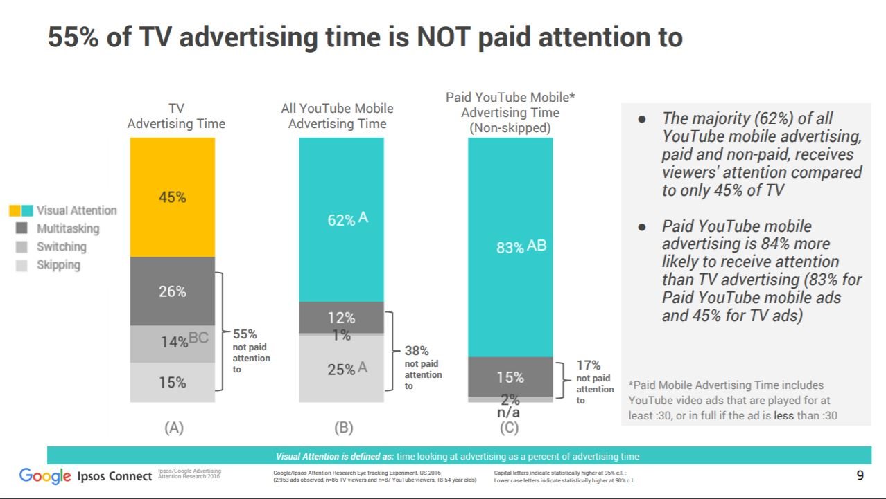 Television vs. YouTube ads attention paid