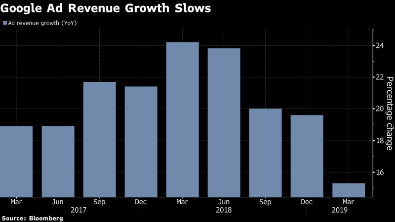 Alphabet ad revenue growth: Q1 2017-Q1 2018