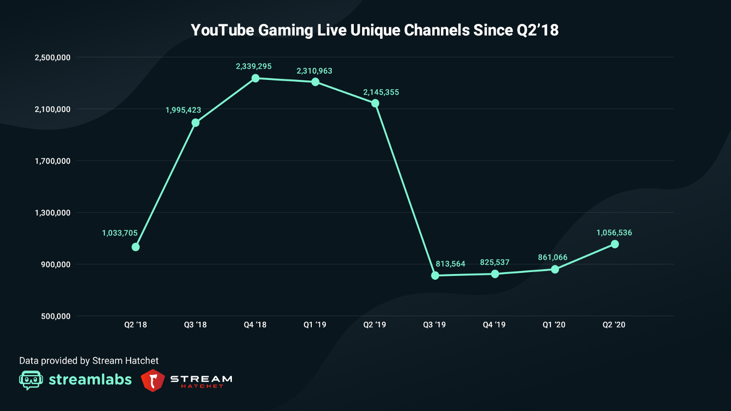 YouTube gaming total channels by quarter