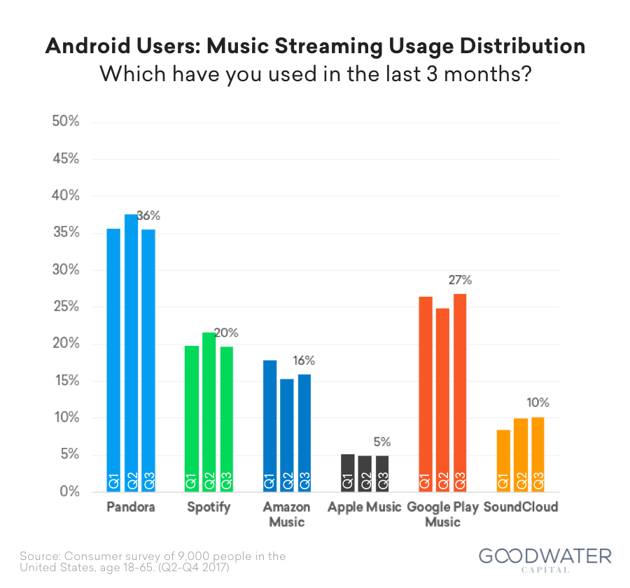 Android users steaming services used in three months preceding survey