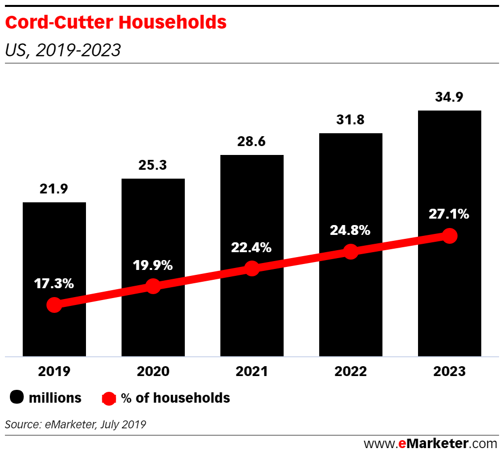 US cord-cutter households, 2019 - 2023