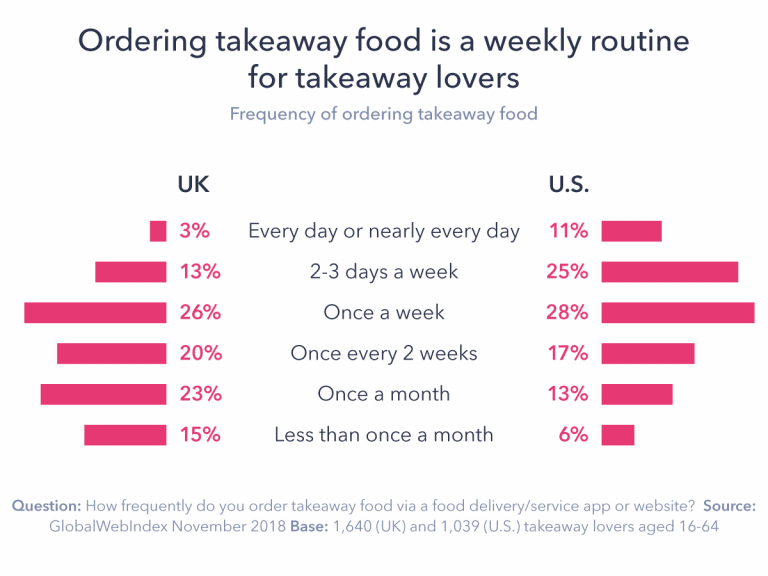 Frequency of use of food delivery apps