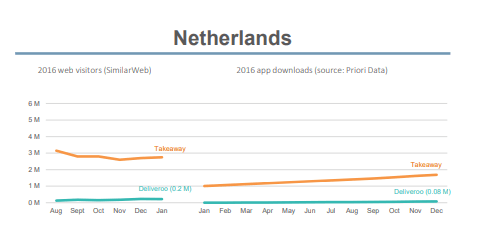 Food delivery web visitors and app downloads: Netherlands