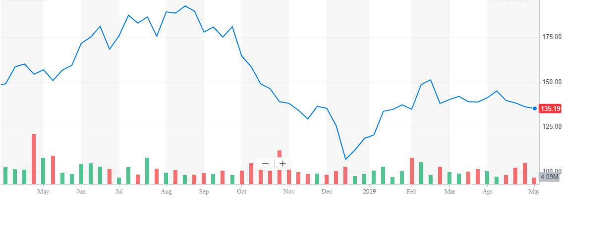 Spotify stock price history