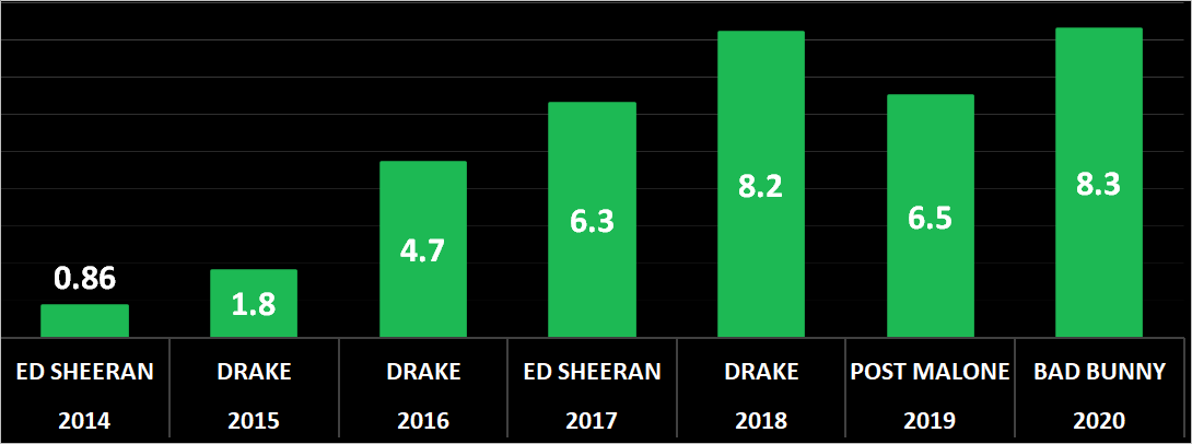 Most-listened artists on Spotify by year