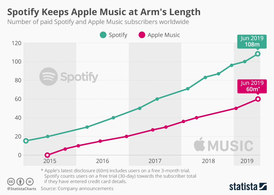Spotify vs. Apple Music global subscribers