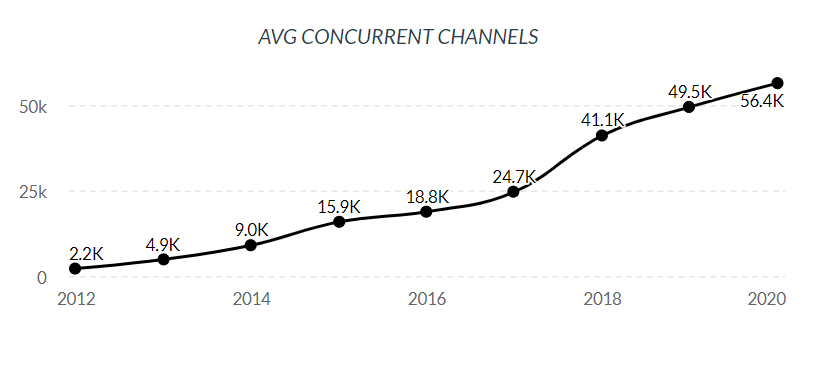 Average concurrent channels Twitch, 2012-2020