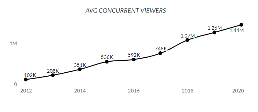 Average concurrent viewers Twitch, 2012-2020