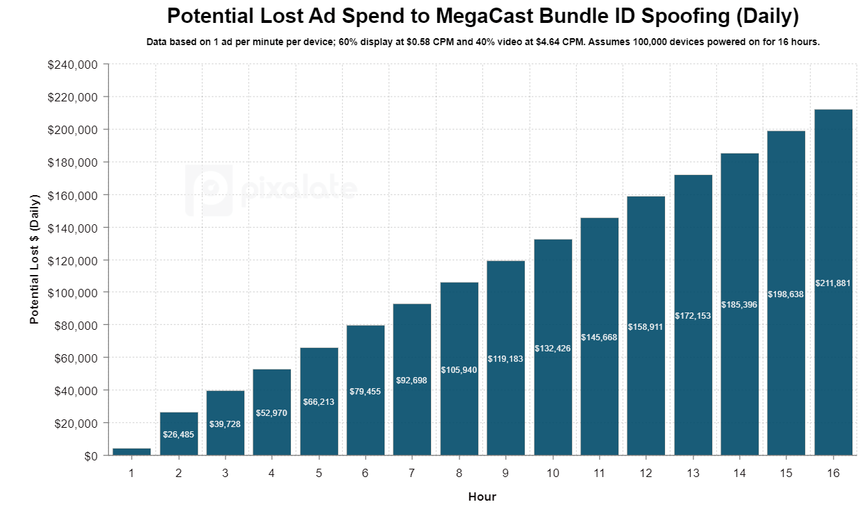 Potential cost of ad fraud carried out through Megacast – Chrome Player
