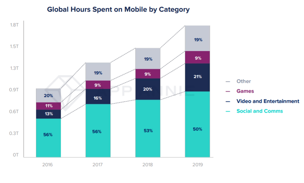 App usage time by category, 2016 - 2019