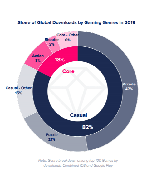 Game downloads by category, 2019
