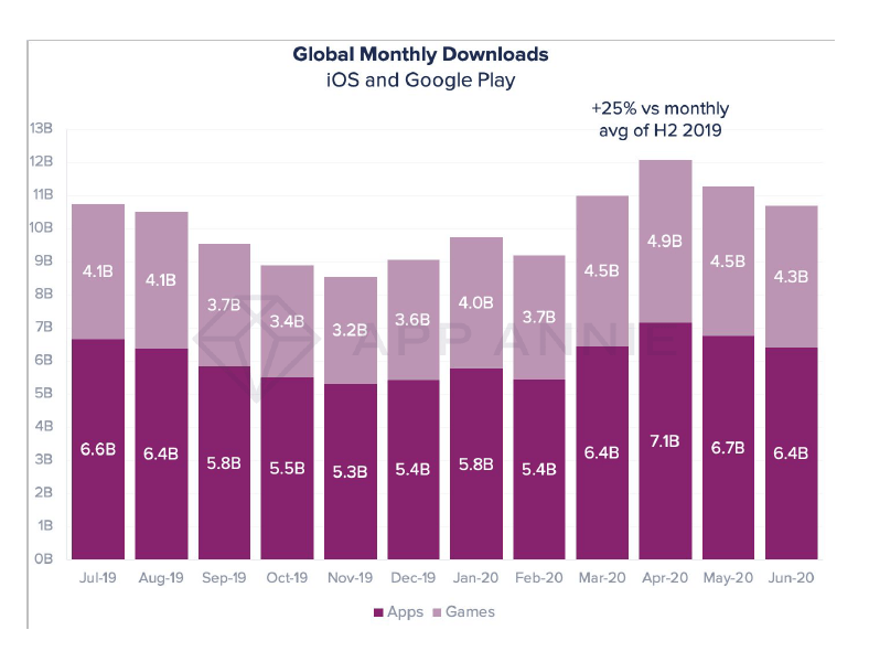 App downloads by month, July 2019 - June 2020