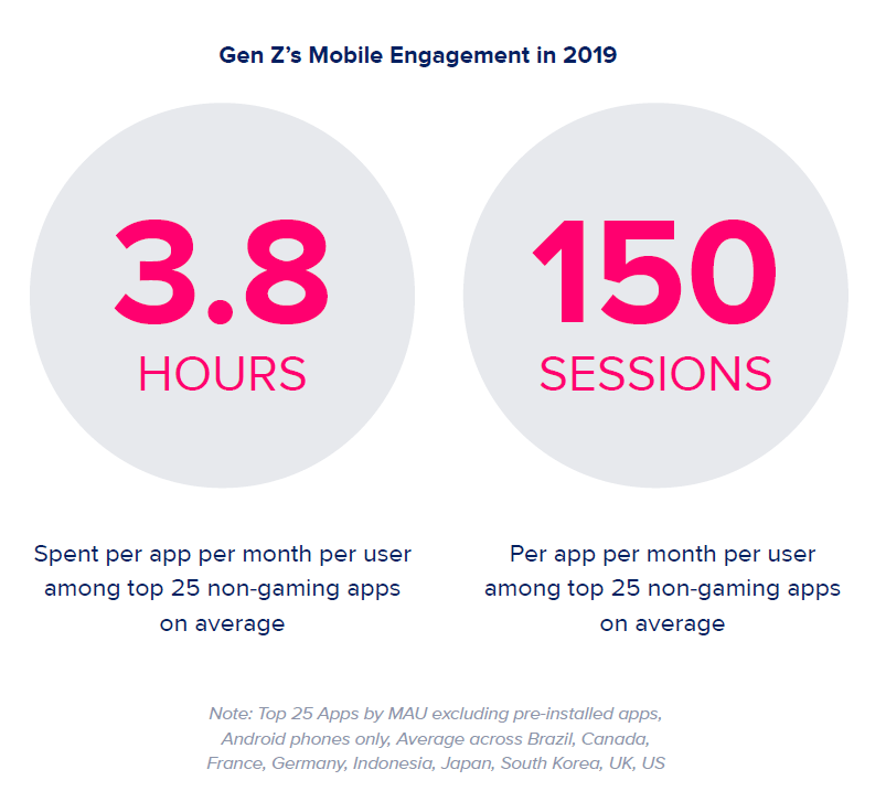 Gen Z mobile engagement, 2019