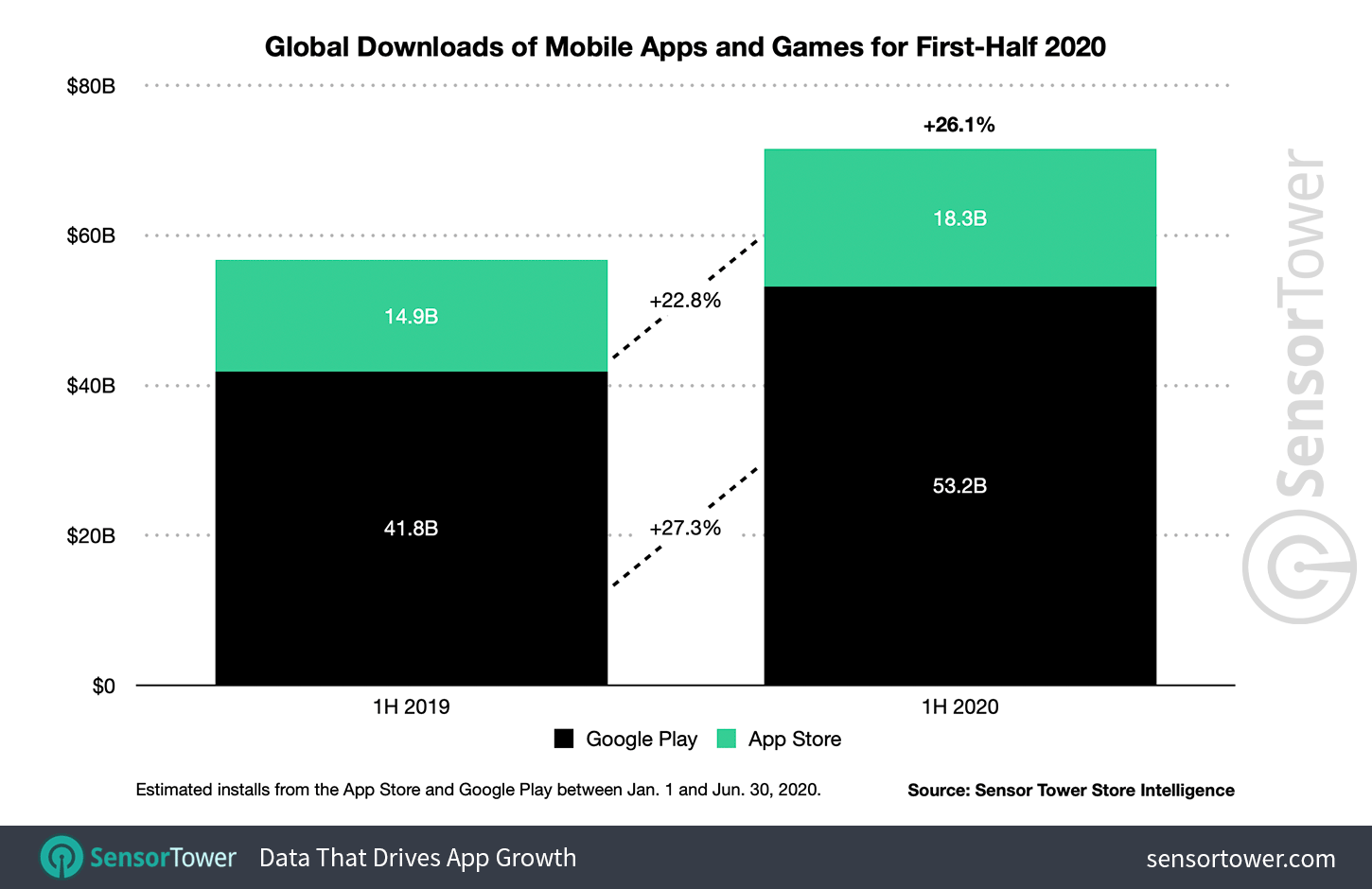 App downloads by app store, H1 2020, billions
