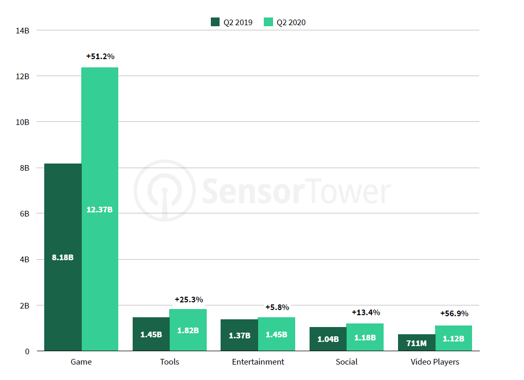 Top Google Play Store app categories, Q2 2020 (Sensor Tower)