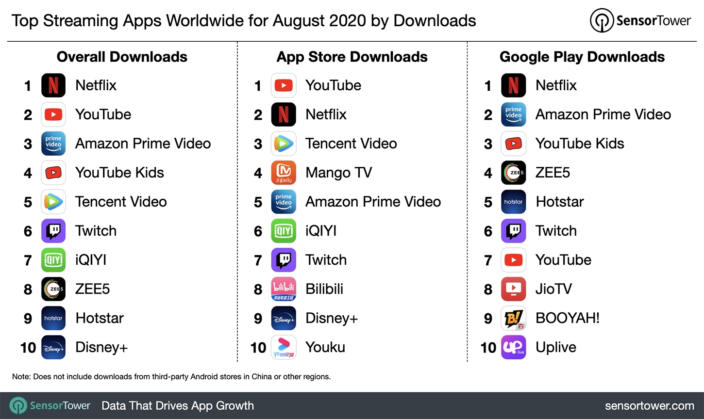 Top streaming apps, August 2020