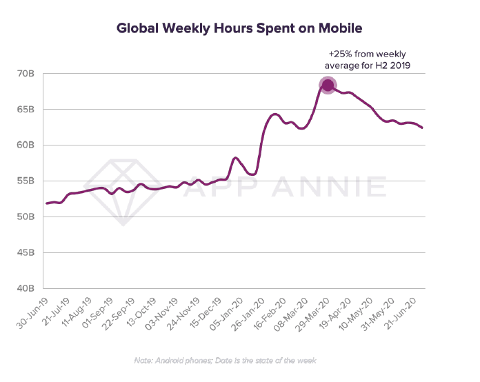 Global weekly mobile app usage time, July 2019 - June 2020