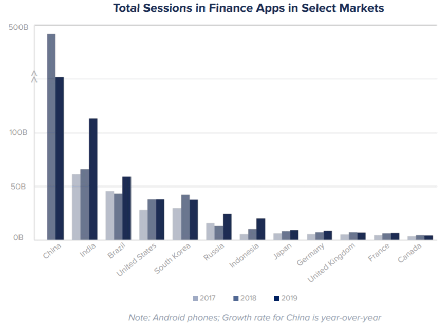 Finance app sessions by country, 2017 - 2019