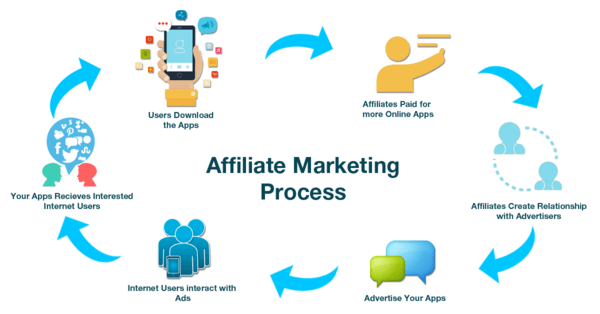 Not known Factual Statements About Join these 21 best affiliate programs and find profitable and