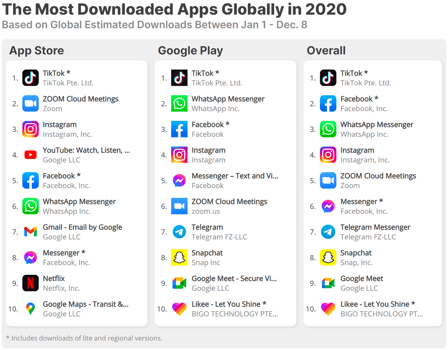 TikTok was the most downloaded app of 2020