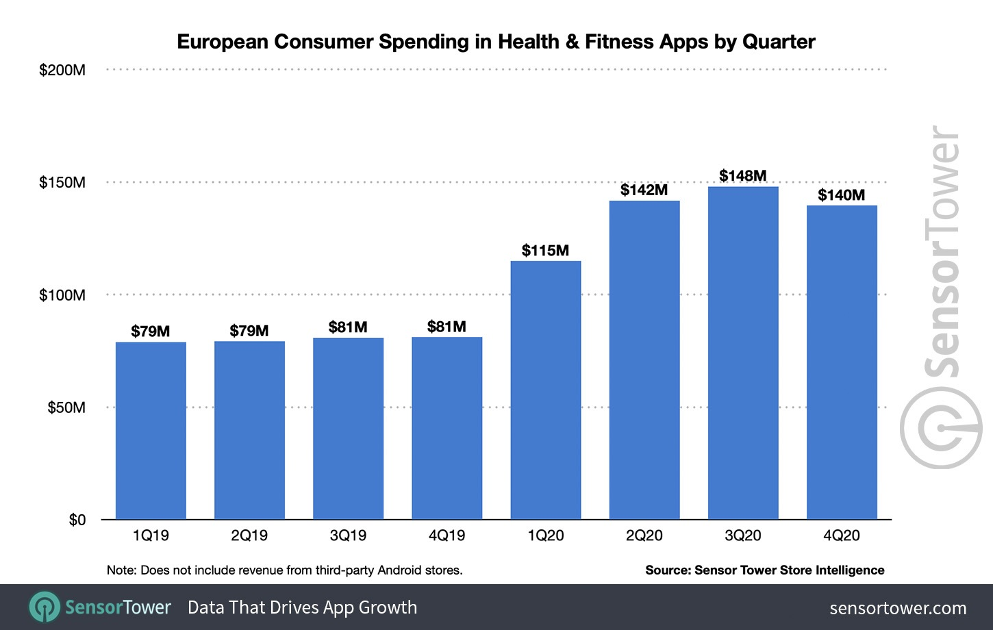 Fitness and health in-app spending was up 70% in 2020
