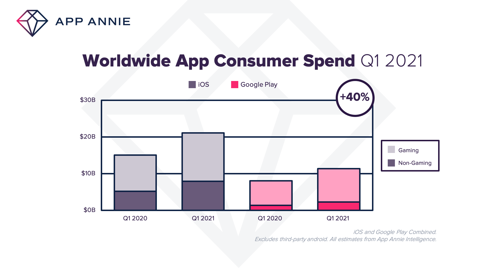In-app purchases rose 40% during Q1 2021